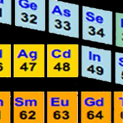 how the periodic table gets its 3D on!