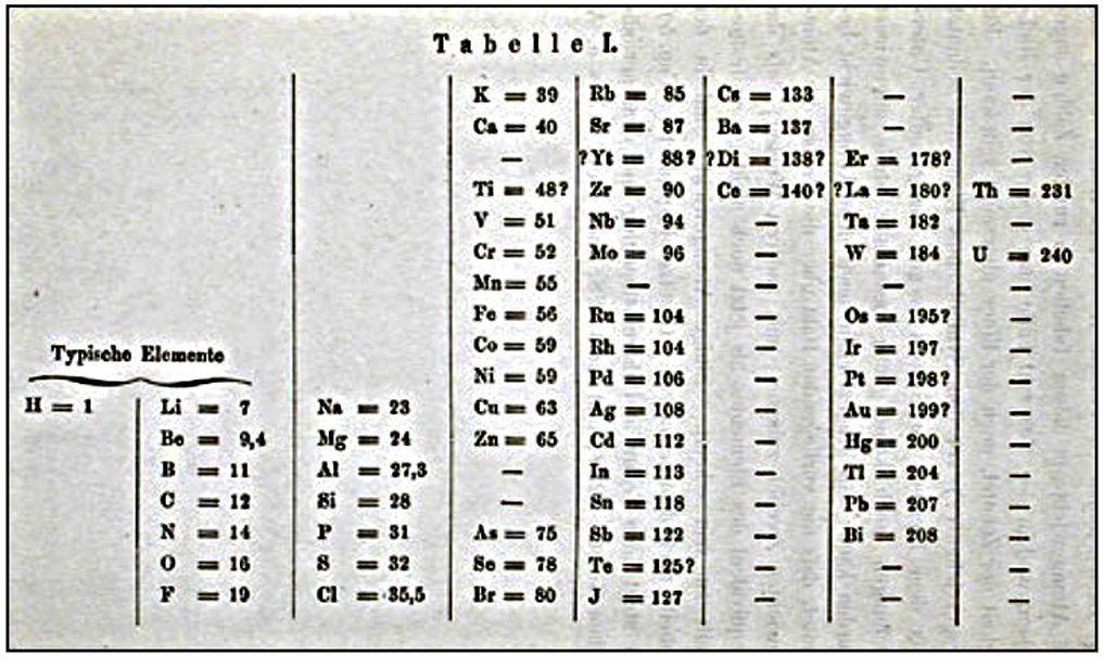 Mendeleev's first presented periodic table